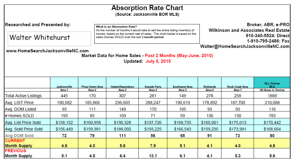 Absorption Rate Report